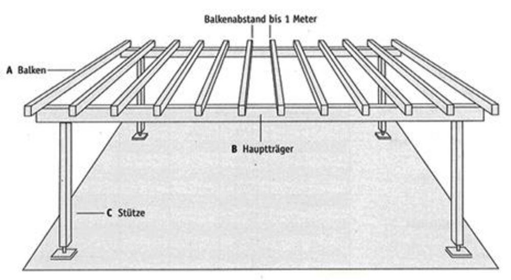 Bauholz Dortmund Für Holzprojekte Kaufen Holz Fey